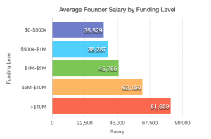 Founder-salary-by-funding-level